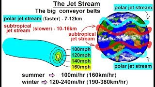 Astronomy Ch 9 1 Earth S Atmosphere 36 Of 61 The Jet Stream