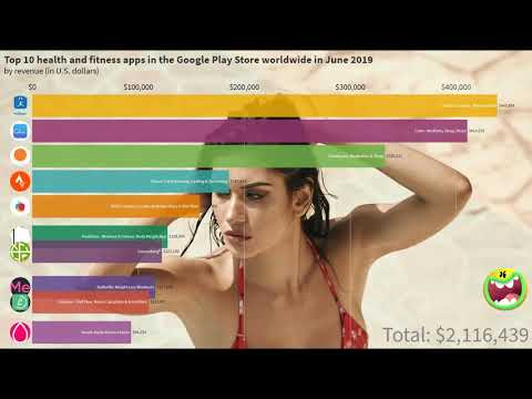 Top 10 Health And Fitness Apps In The Google Play Store Worldwide In June 2019