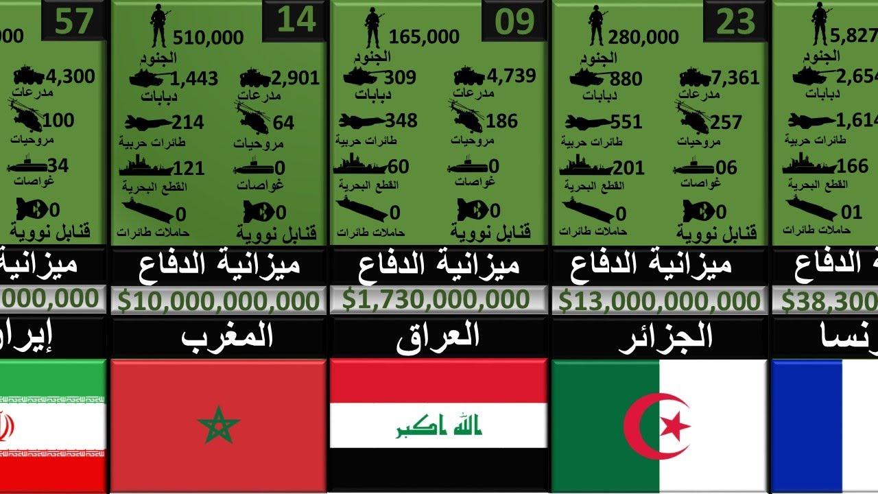 ترتيب أقوى جيوش العالم جميع الدول اقوى القوات العسكرية 2020 Youtube