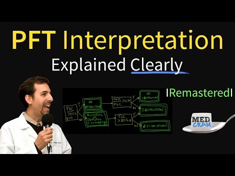 Pulmonary Function Tests - PFT Interpretation Explained (Pulmonology)