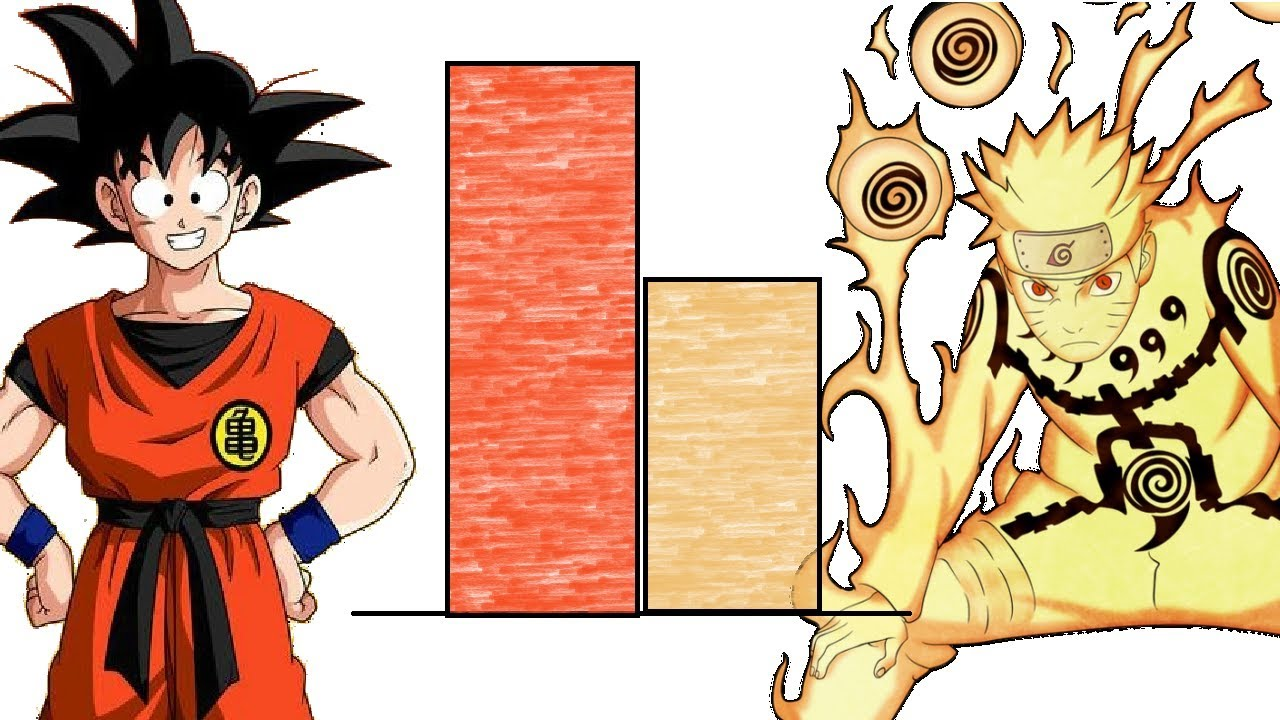 0d4f48dffe57e Goku VS Naruto POWER LEVELS Over The Years (All Sagas) - YouTube