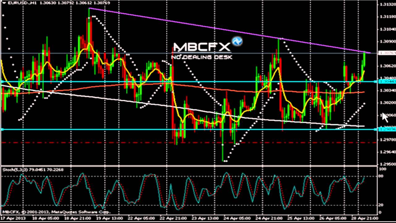 Analyses Techniques EUR USD   Signaux de Trading EUR USD