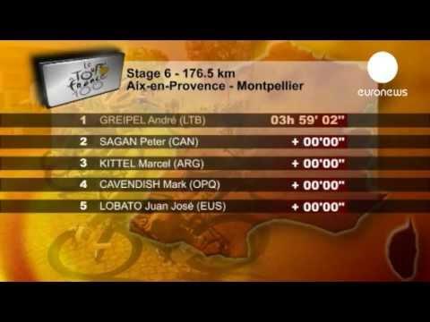 Tour de France  Greipel wins stage six