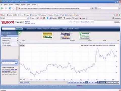 Graphics for binary options charts