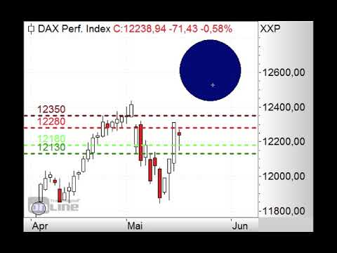 DAX - 12.100 Punkte entscheidend - Morning Call 20.05.2019