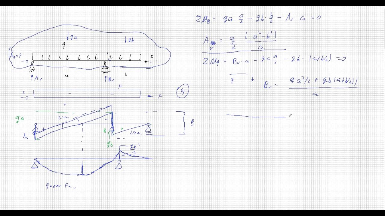 Schnittgr en balken auf zwei st tzen youtube for Statik balken