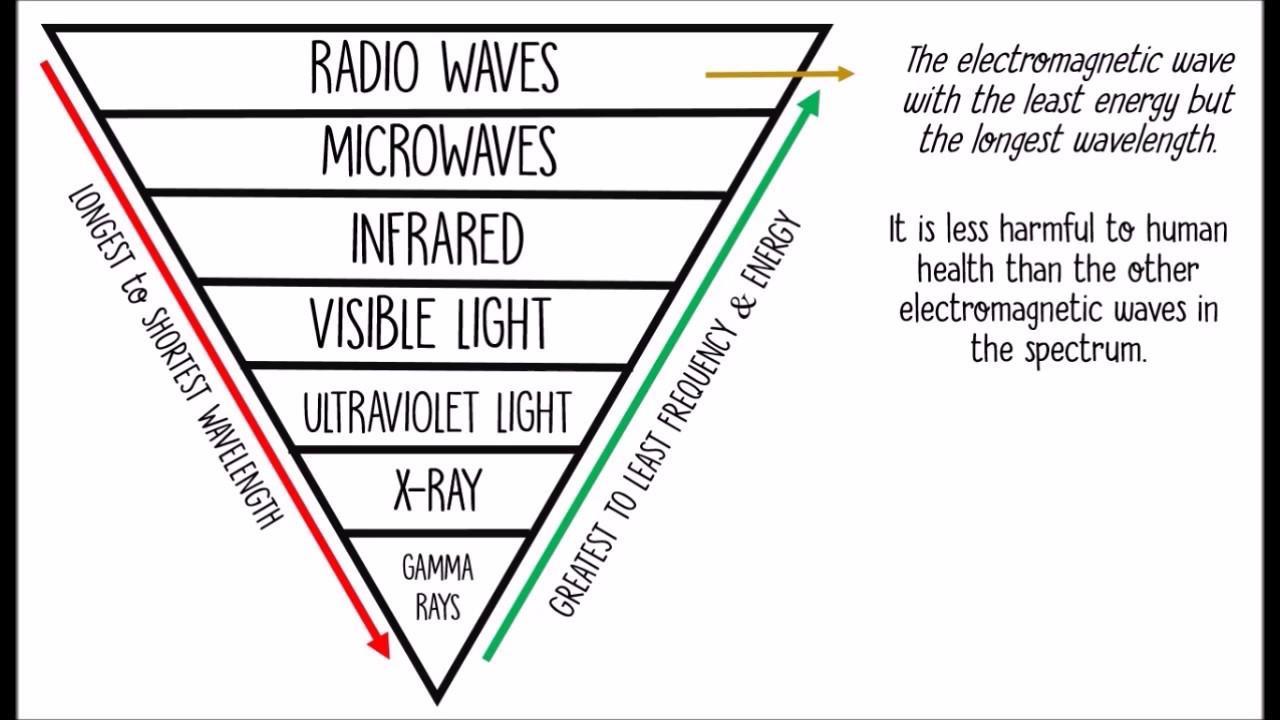 electromagnetic waves  infra  uv  x-rays  u0026 gamma