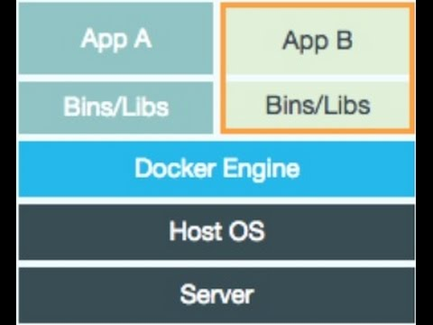Dot Net Web Application Development and Deployment  on Docker Container