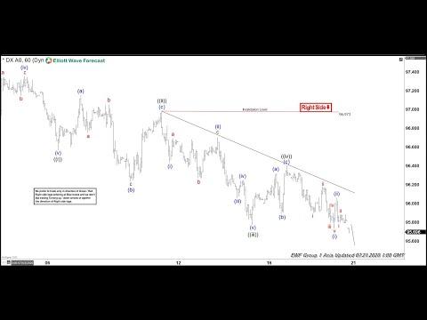 Dollar Index Ending Wave ((v)) | ELLIOTT WAVE FORECAST