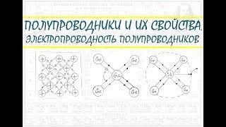ПОЛУПРОВОДНИКИ | Электропроводность полупроводников и их свойства