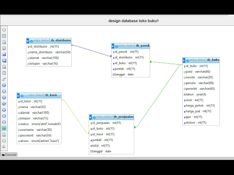 #3 Pembuatan database - Aplikasi TOKO BUKU   UKK RPL Paket 2