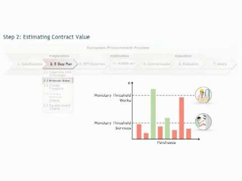 European public procurement course: estimating contract value - Procurement training - Purchasing