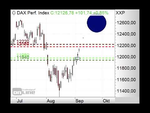 DAX - Alle Gaps nach oben zu - Morning Call 06.09.2019