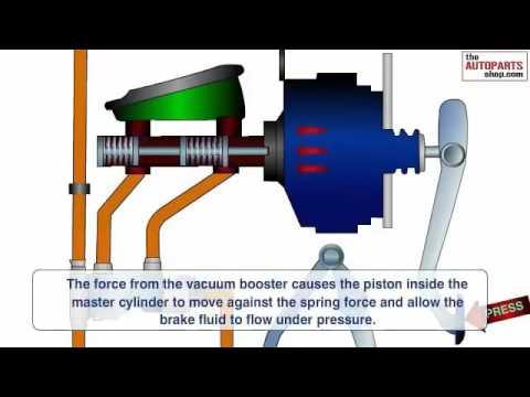 Car Braking System Work