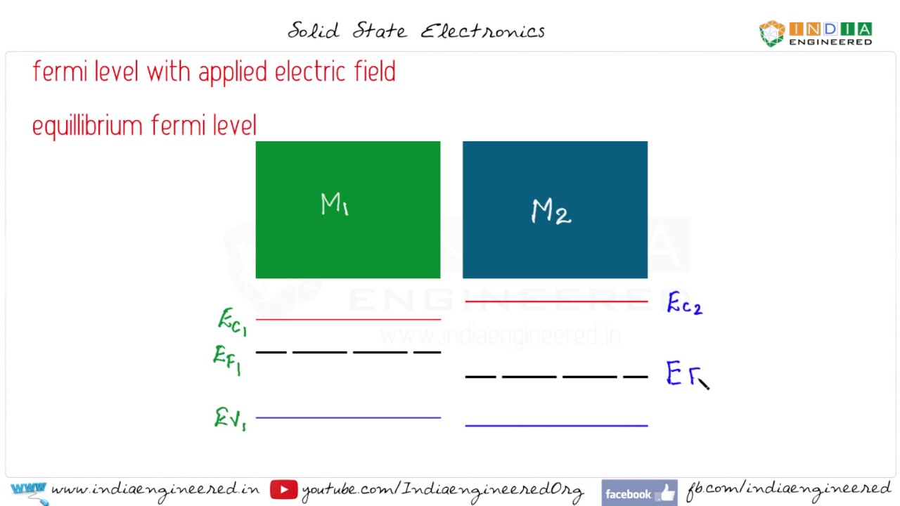 Solid state electronics fermi level equillibrium youtube solid state electronics fermi level equillibrium pooptronica Gallery