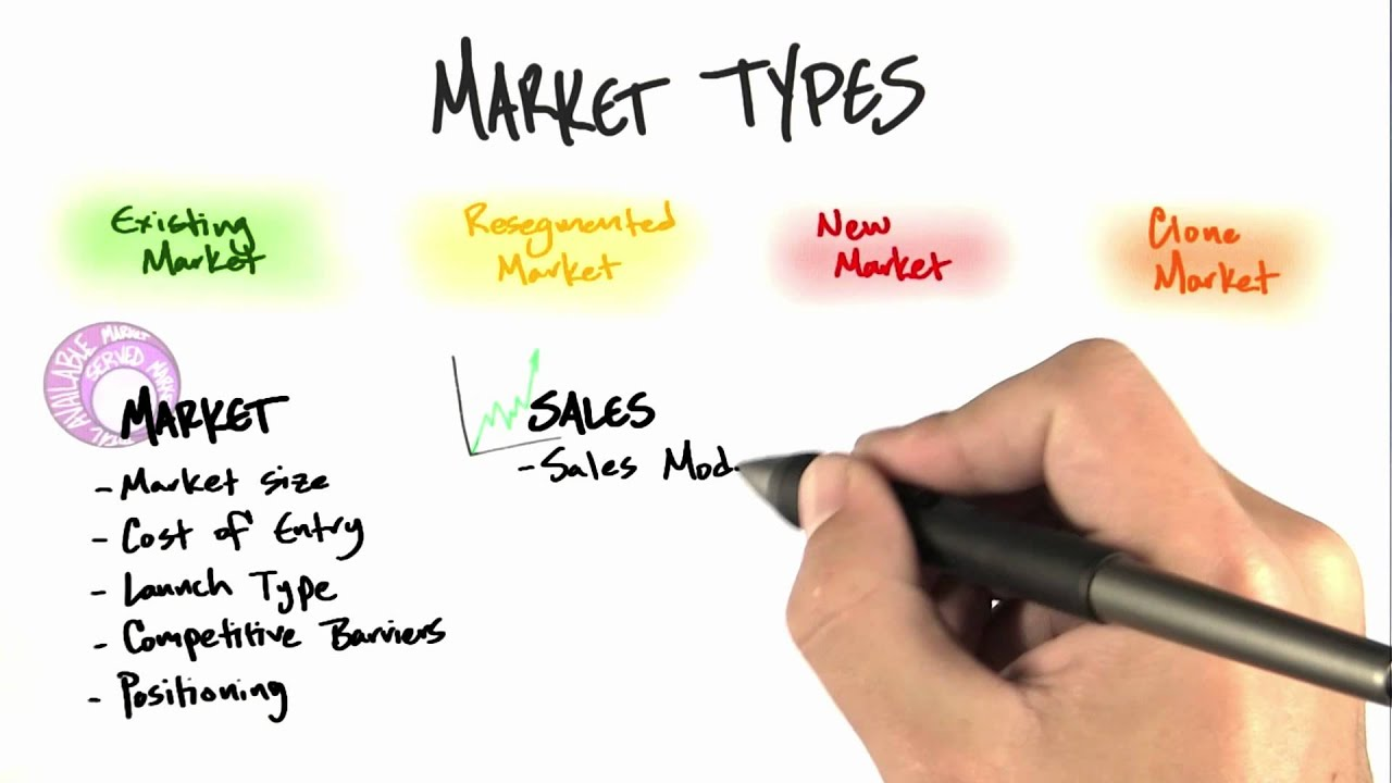 Market Types Introduction - How to Build a Startup