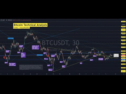 Ep 117 KSMethod - Mega episode how Bitcoin and crypto ALTS are performing (TA on 19 charts) +++