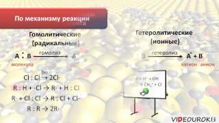 """Видеоурок по химии """"Типы химических реакций в органической химии"""""""