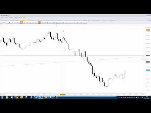 Tecnica price action forex