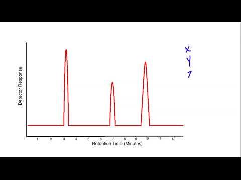 06. GC (Gas Chromatograph)из YouTube · Длительность: 15 мин3 с