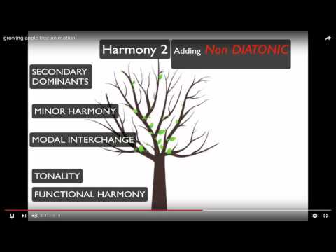 Berklee Harmony Curriculum Visualized