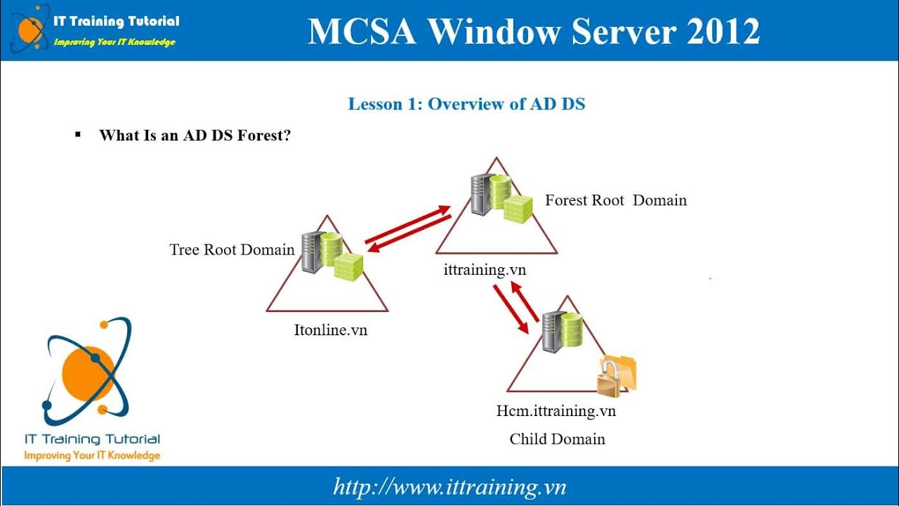 Mcsa 2012 Module 2 Introduction To Active Directory