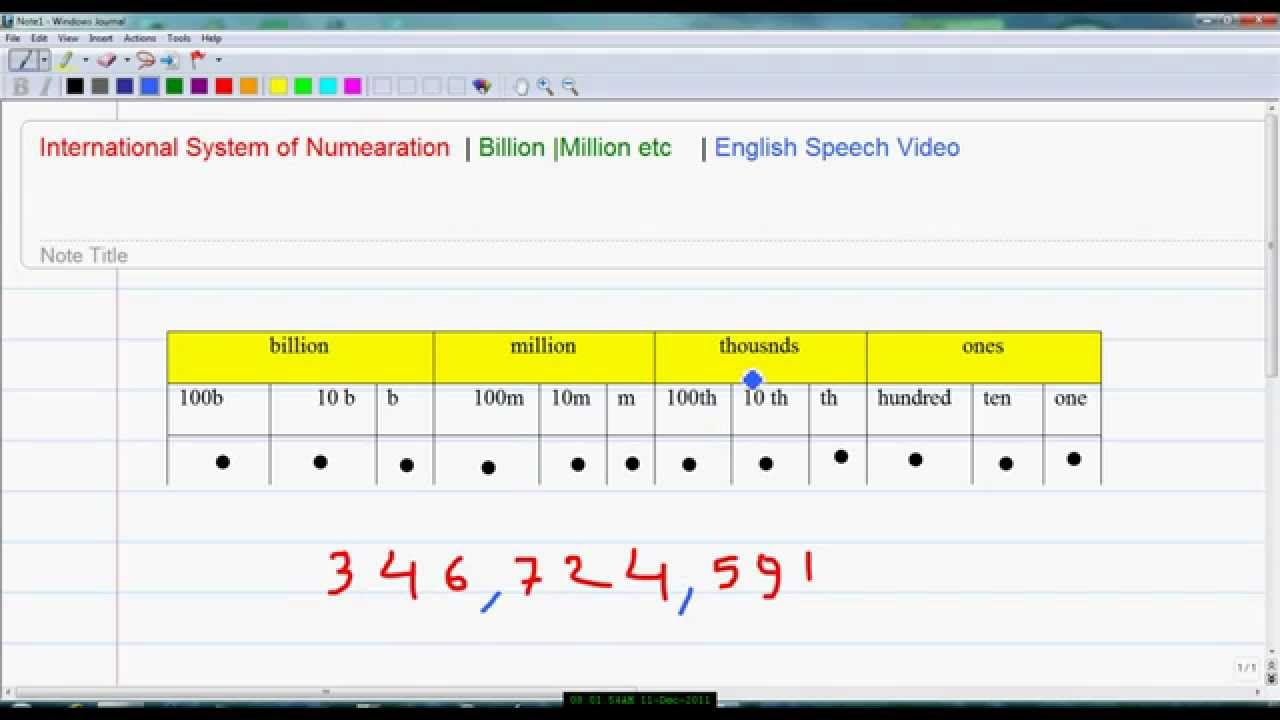 International system of numeration billionmillion also youtube rh