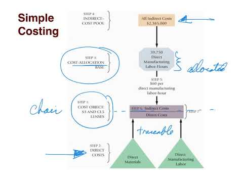 differences between standard costing and kaizen costing Variance analysis in standard costing since standard costs are an estimate, there will be differences between the actual costs to produce the item and its calculated standard cost.