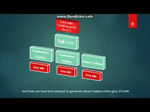 4 What is the electricity generation capacity of South Bangkok Power Plant