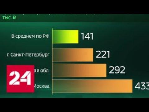 сколько россияне задолжали по кредитам приорбанк кредиты на потребительские нужды кредитный калькулятор