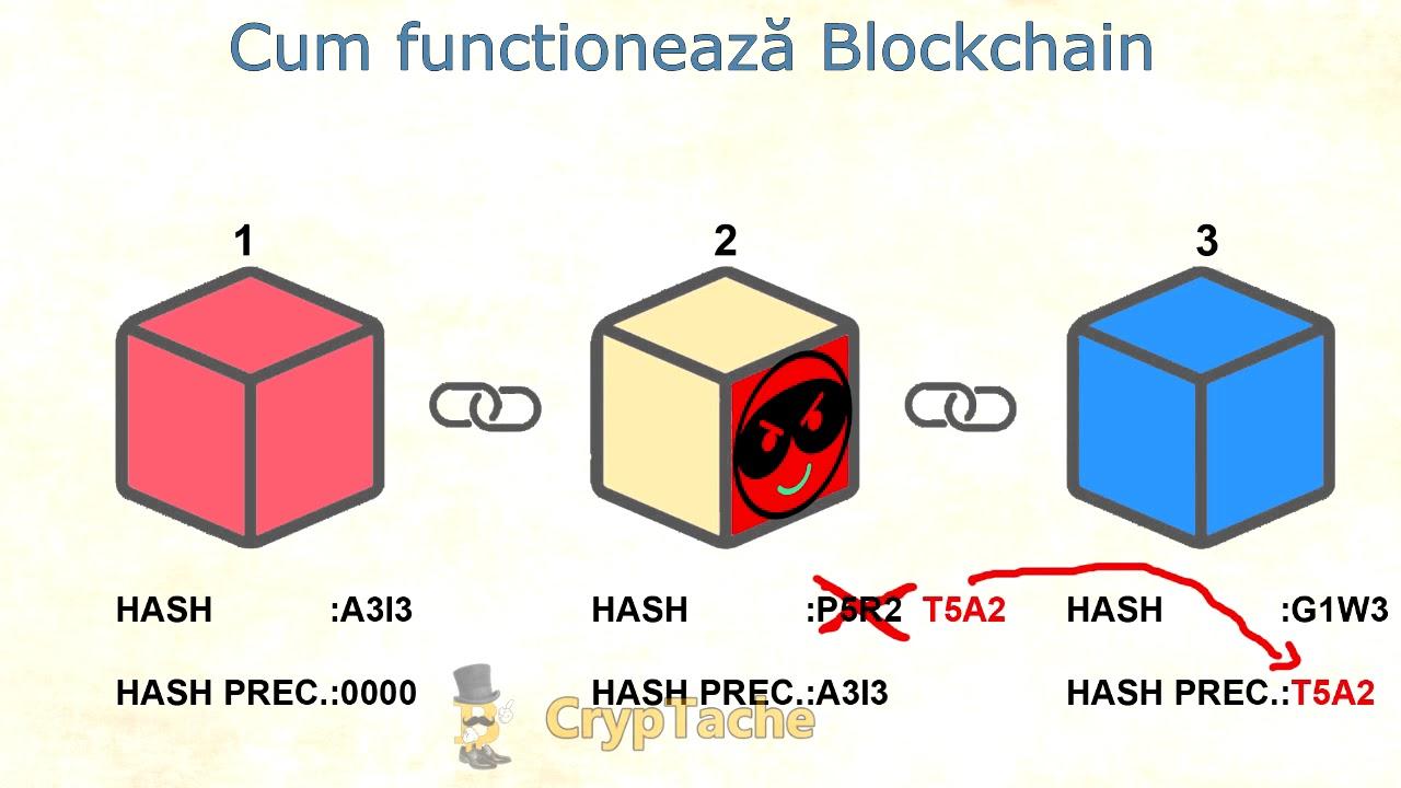 ce este bitcoin și cum funcționează