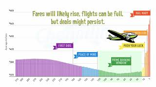 Best Time to Buy Airfare
