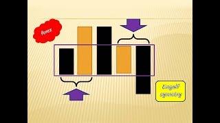 FOREX ENGULF SYMETRY STRATEJİSİ ( Mum Çubuklar Grafik Eğitimi )