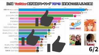 【6月】YouTuber高評価数ランキングTOP15【登録者100万人以上対象】