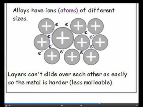 Chapter 2 - C2.2 Structure, Properties and Uses