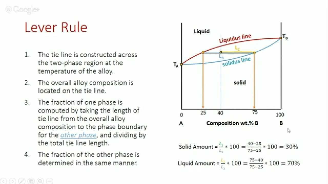 Phase diagrams youtube phase diagrams pooptronica