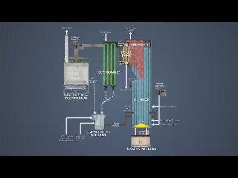 Kraft Recovery Boilers - Sootblowers