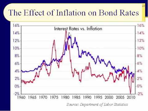 BUS123 Chapter 10 - The Yield Curve, Bond Valuation - Slides 20 to 39 - Spring 2017