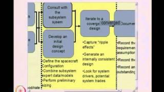 Mod-01 Lec-3 Modern System design processes