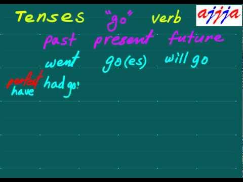 English Grammar Tense 01
