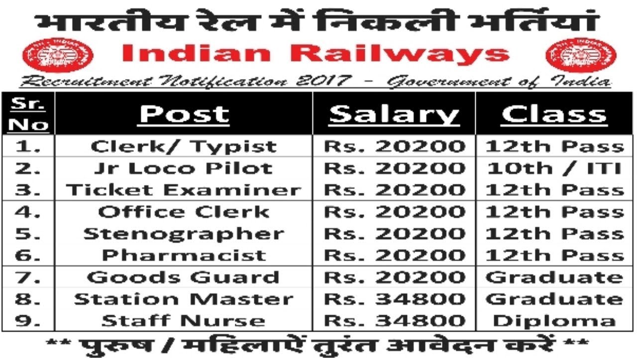 Indian Railway Recruitment 2018 | Latest Sarkari Naukri | Government Jobs
