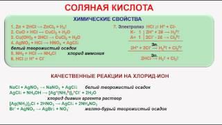 № 204. Неорганическая химия. Тема 24. Галогены. Хлор. Часть 6. Соляная кислота