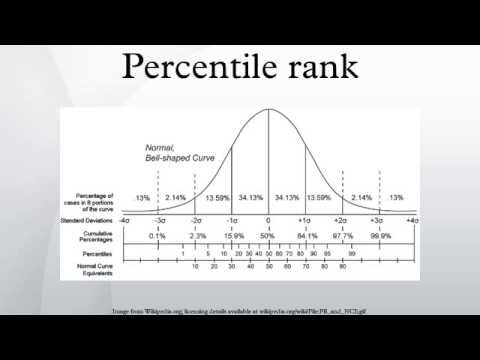 how to find percentile rank with mean and standard deviation