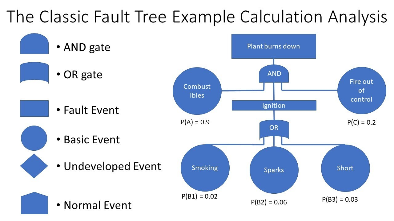 Fault Tree Analysis FTA Explained With Example Calculation ...