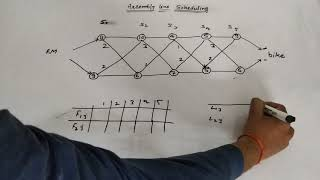 Assembly Line scheduling (Dynamic programming) Algorithm in hindi. Data structure and Anlgorithm