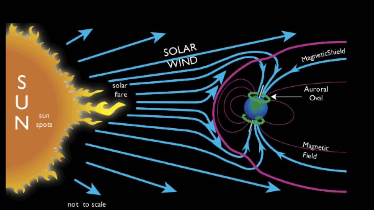 diagram of aurora how the aurora borealis is formed - youtube diagram of interior of 2002 dodge caravan