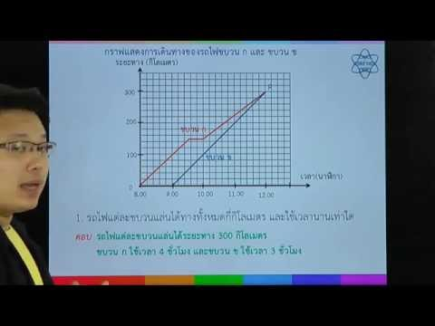 คณิตศาสตร์ เรื่อง คู่อันดับและกราฟ ตอนที่ 6