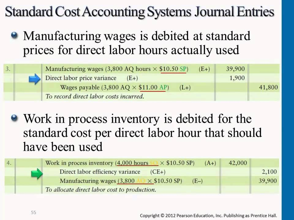 Cost Audit - Meaning, Objectives, Advantages and Disadvantages