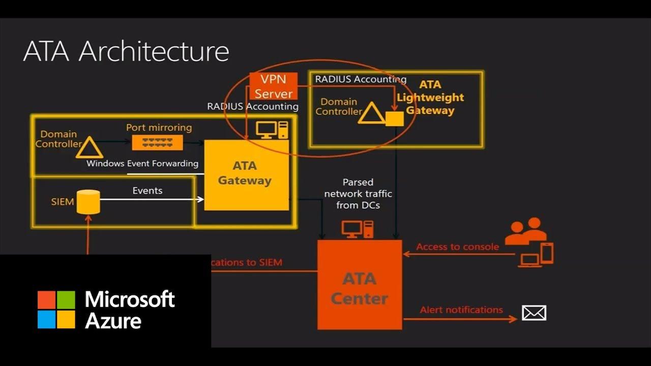 How to configure VPN integration in Microsoft Advanced Threat Analytics