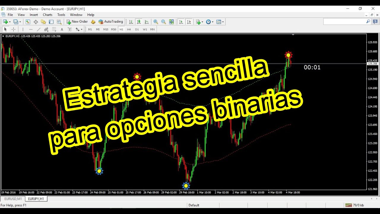 Binary options strategy systems that works